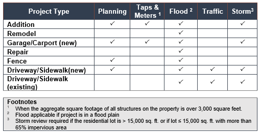 Project Types that Require the review of Planning & Taps and Meters